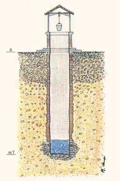 Pozzi acqua privati termosifoni in ghisa scheda tecnica for Come stimare il costo della costruzione di una casa